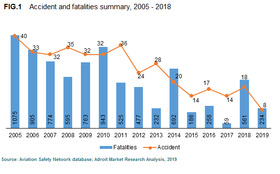 Accident and fatalities summary, 2005 - 2018