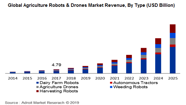 Global Agriculture Robots & Drones Market Revenue, By Type (USD Billion)