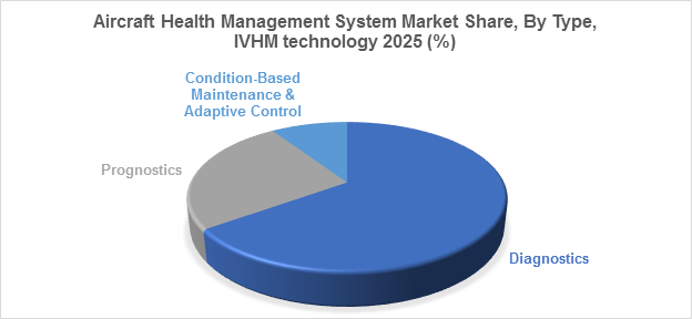 Aircraft Health Management System Market Share, By Type, IVHM technology 2025 (%)