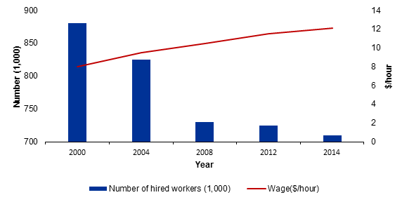 Annual Average Number of Hired Workers in US Agriculture and Average Wage rates, 2000-2014