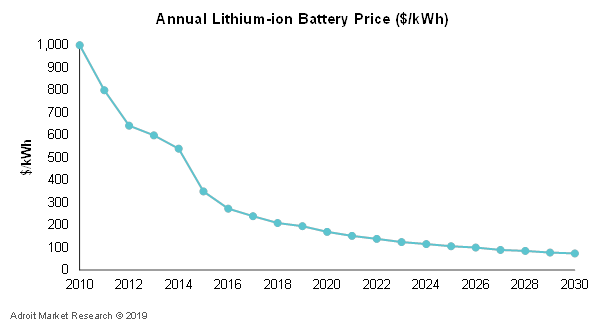 Annual Lithium-ion Battery Price ($/kWh)