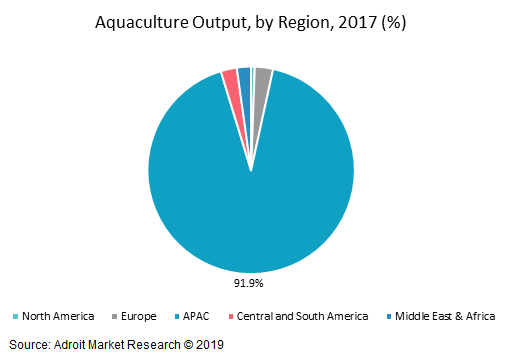 Aquaculture Output, by Region, 2017 (%)