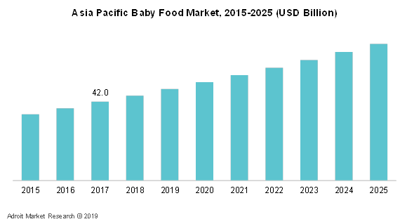 Asia Pacific Baby Food Market, 2015-2025 (USD Billion)
