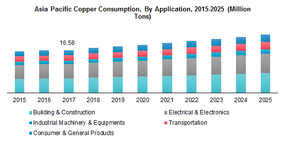 Asia Pacific Copper Consumption, By Application, 2015-2025 (Million Tons)