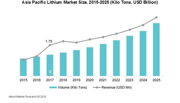 Asia Pacific Lithium Market Size, 2015-2025 (Kilo Tons,USD Billion)