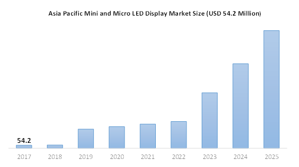 Asia Pacific Mini and Micro LED Display Market (USD 54.2 Million)