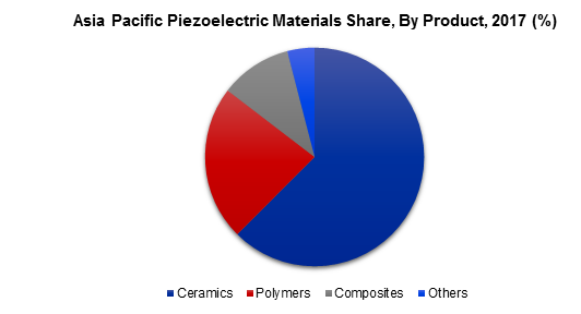 Asia Pacific Piezoelectric Materials Share, By Product, 2017 (%)
