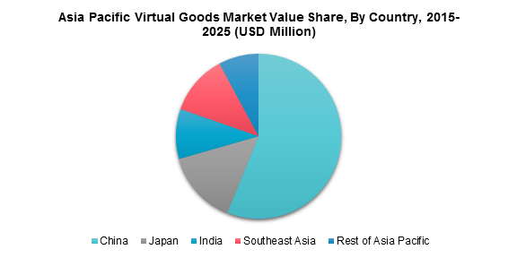Asia Pacific Virtual Goods Market Value Share, By Country, 2015-2025 (USD Million)