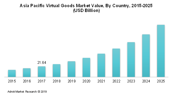 Asia Pacific Virtual Goods Market Value, By Country, 2015-2025 (USD Billion)