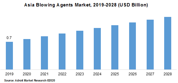 Asia Blowing Agents Market 2019-2028