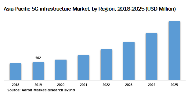 Asia-Pacific 5G infrastructure Market by Region 2018-2025 (USD Million)