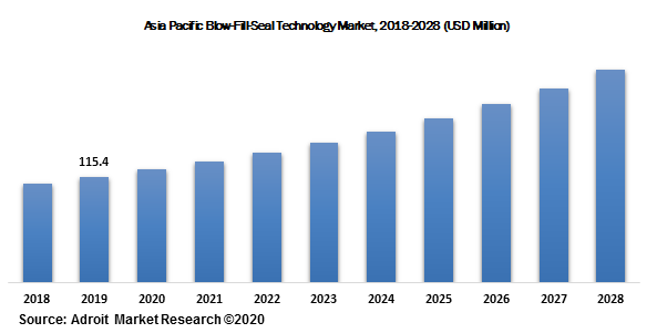 Asia Pacific Blow-Fill-Seal Technology Market, 2018-2028 (USD Million)