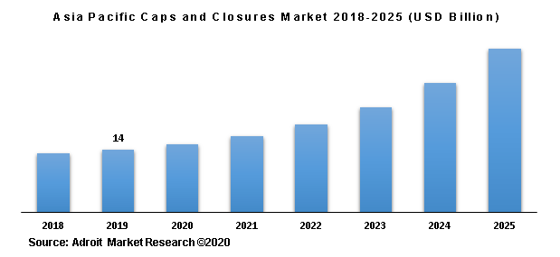 Asia Pacific Caps and Closures Market 2018-2025 (USD Billion)