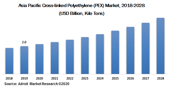 Asia Pacific Cross-linked Polyethylene (PEX) Market 2018-2028