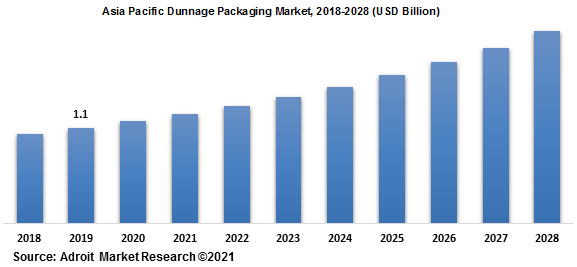 Asia Pacific Dunnage Packaging Market 2018-2028