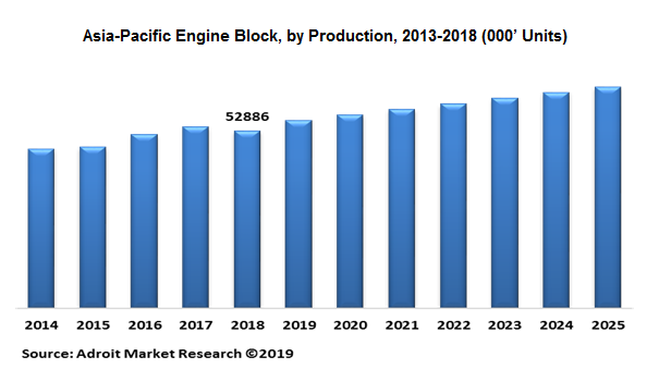 Asia-Pacific Engine Block, by Production, 2013-2018 (000' Units)