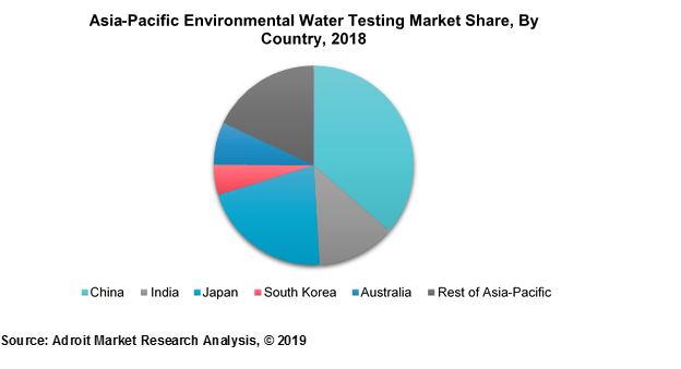 Asia-Pacific Environmental Water Testing Market Share, by Country, 2018