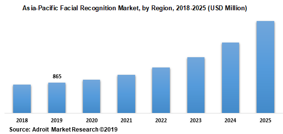 Asia-Pacific Facial Recognition Market, by Region, 2018-2025 (USD Million)