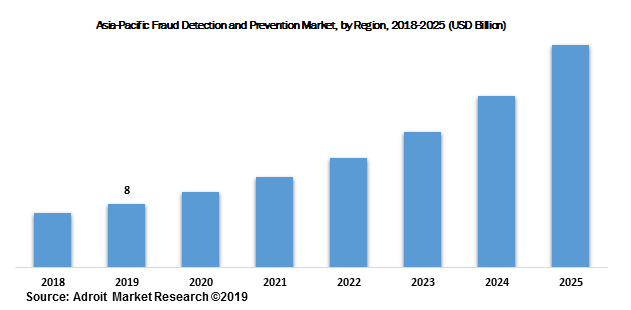 Asia-Pacific Fraud Detection and Prevention Market, by Region, 2018-2025 (USD Billion)
