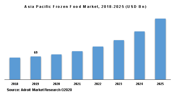 Asia Pacific Frozen Food Market, 2018-2025 (USD Bn)