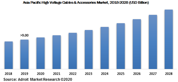Asia Pacific High Voltage Cables & Accessories Market 2018-2028