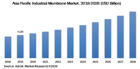 Asia Pacific Industrial Membrane Market 2018-2028