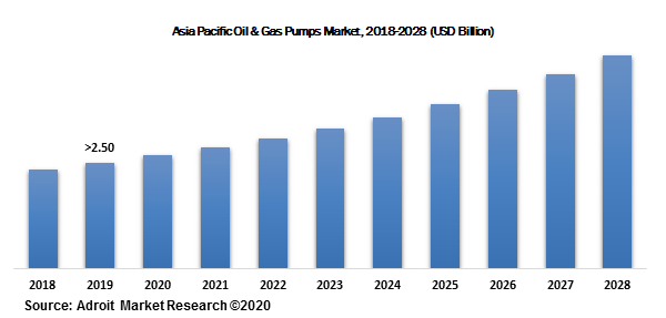 Asia Pacific Oil & Gas Pumps Market, 2018-2028 (USD Billion)