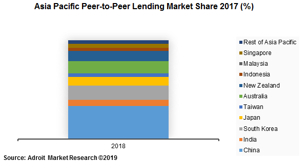 Asia Pacific Peer-to-Peer Lending Market Share 2017 (%)