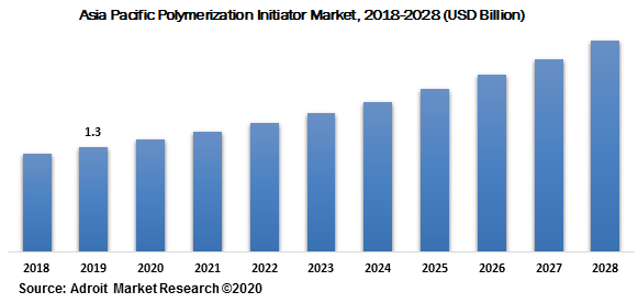 Asia Pacific Polymerization Initiator Market 2018-2028