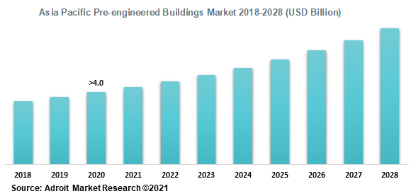 Asia Pacific Pre-engineered Buildings Market 2018-2028