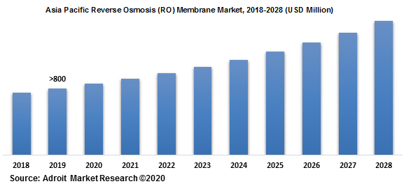 Asia Pacific Reverse Osmosis (RO) Membrane Market 2018-2028