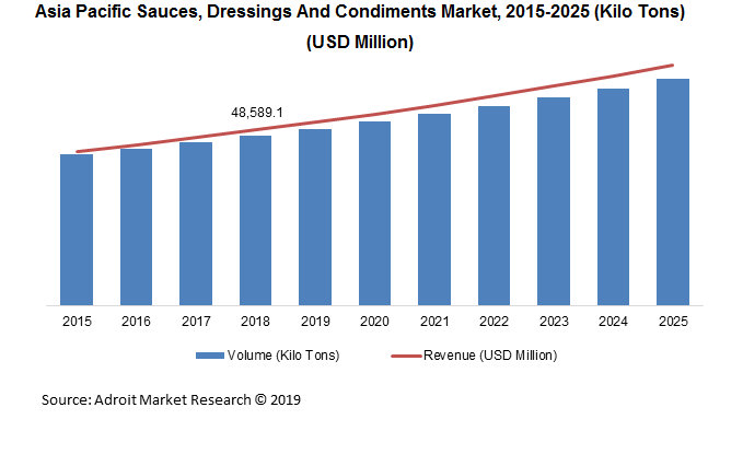 Asia Pacific Sauces, Dressings And Condiments Market, 2015-2025 (Kilo Tons) (USD Million)
