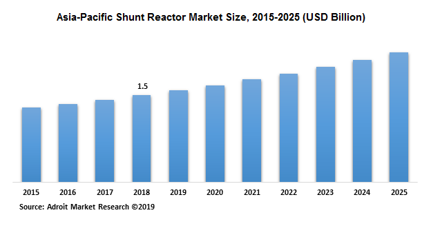 Asia-Pacific Shunt Reactor Market Size, 2015-2025 (USD Billion)
