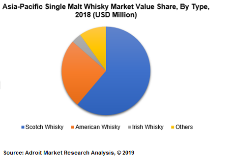 Asia-Pacific Single Malt Whisky Market Valuae Share, By Type, 2018 (USD Million)