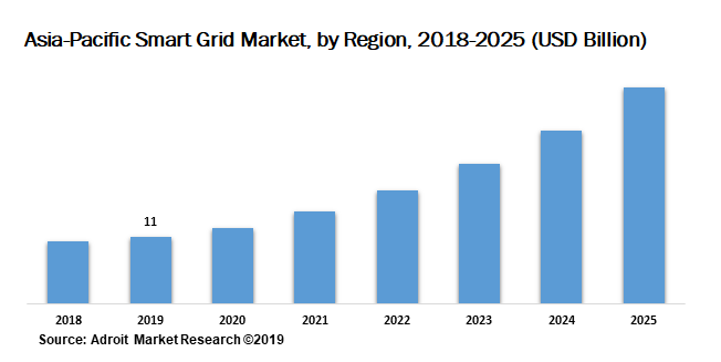 Asia-Pacific Smart Grid Market by Region 2018-2025 (USD Billion)