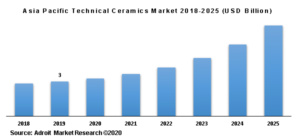 Asia Pacific Technical Ceramics Market 2018-2025 (USD Billion)