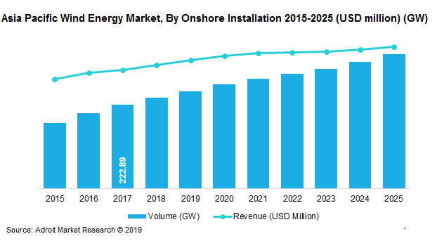 Asia Pacific Wind Energy Market, By Onshore Installation 2015-2025 (USD million) (GW)