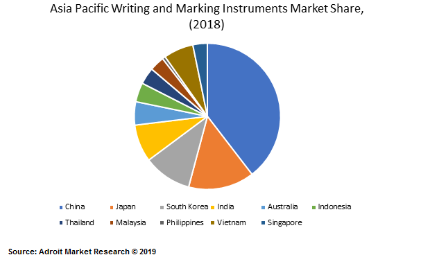 Asia Pacific Writing and Marking Instruments Market Share, (2018)