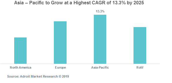 Asia – Pacific to Grow at a Highest CAGR of 13.3% by 2025