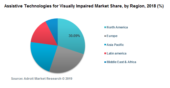 Assistive Technologies for Visually Impaired Market Share, by Region, 2018 (%)