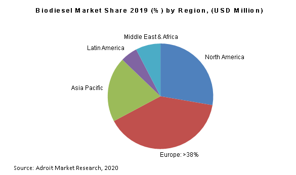 Biodiesel Market Share 2019 (%) by Region, (USD Million)