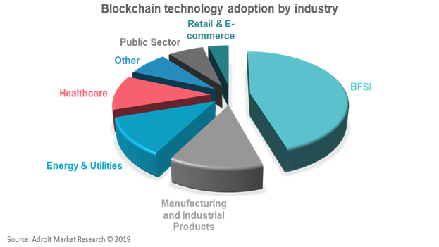 Blockchain Technology Adoption By Industry