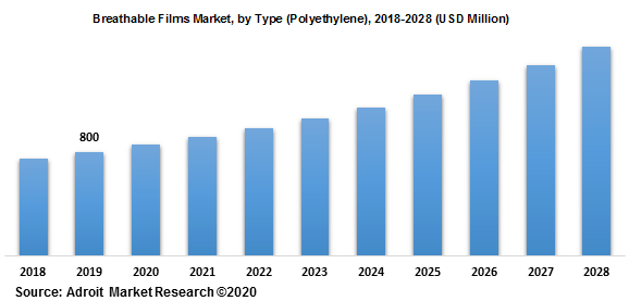 Breathable Films Market by Type (Polyethylene) 2018-2028 (USD Million)