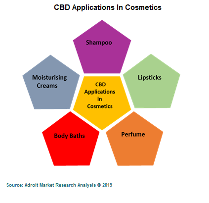 CBD Applications In Cosmetics