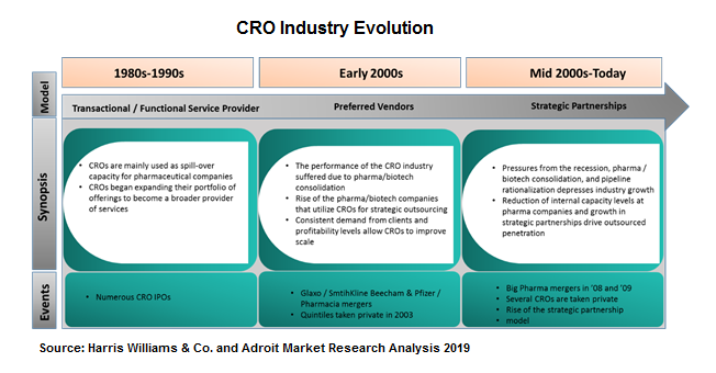 CRO Industry Evolution