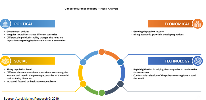 Cancer Insurance Industry PEST Analysis