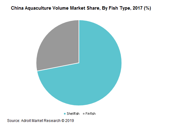 China Aquaculture Volume Market Share, By Fish Type, 2017 (%)