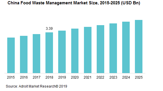 China Food Waste Management Market Size, 2015-2025 (USD Bn)