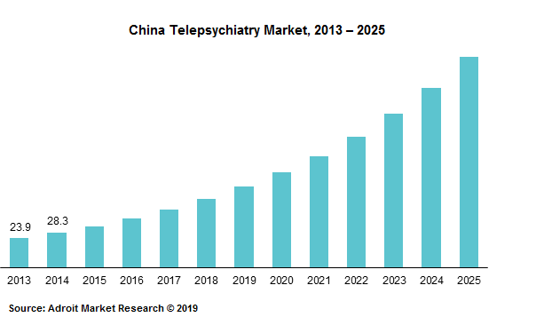 China Telepsychiatry Market, 2013 – 2025