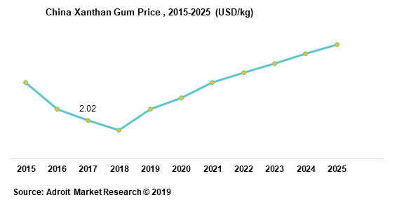 China Xanthan Gum Price 2015-2025
